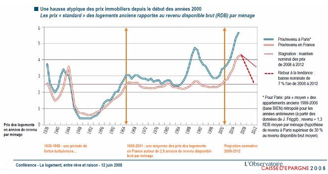 Rapport entre le prix du logement et le RDB des ménages